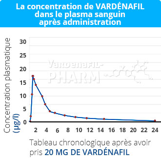 Vardenafil_ingredient_effects